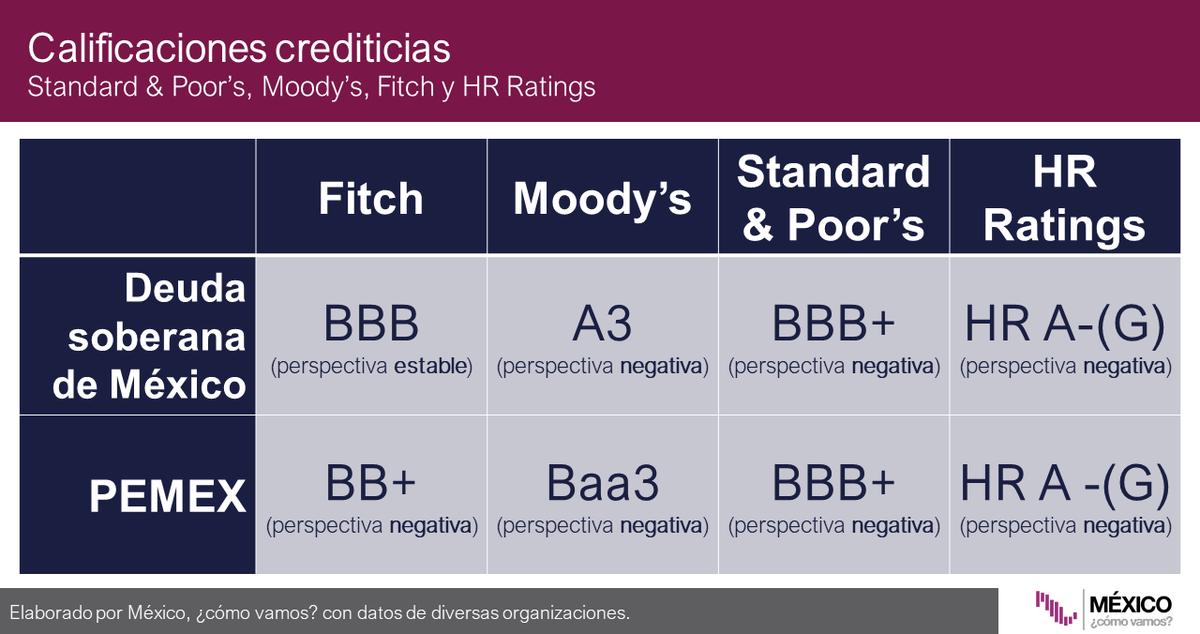 De acuerdo con la calificadora Fitch, México es un emisor con grado sólido de inversión, y no prevén cambios en su calificación en el corto plazo: ValeriaMoy CarlosLoret #AsíLasCosasConLoret