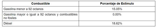 Por séptima semana consecutiva, la gasolina Premium no tendrá estímulo fiscal. Sin embargo, la Magna y el Diésel tendrán estímulo de 15.05% y 18.62%, respectivamente: ValeriaMoy CarlosLoret #AsíLasCosasConLoret