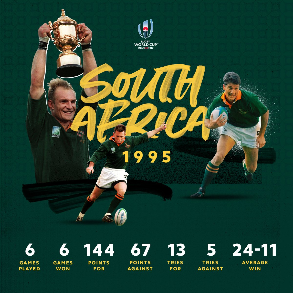 test Twitter Media - A defining moment, not just for rugby.  #RWC1995 was South Africa's first Rugby World Cup victory 🏆 https://t.co/M4LZzx8jaw