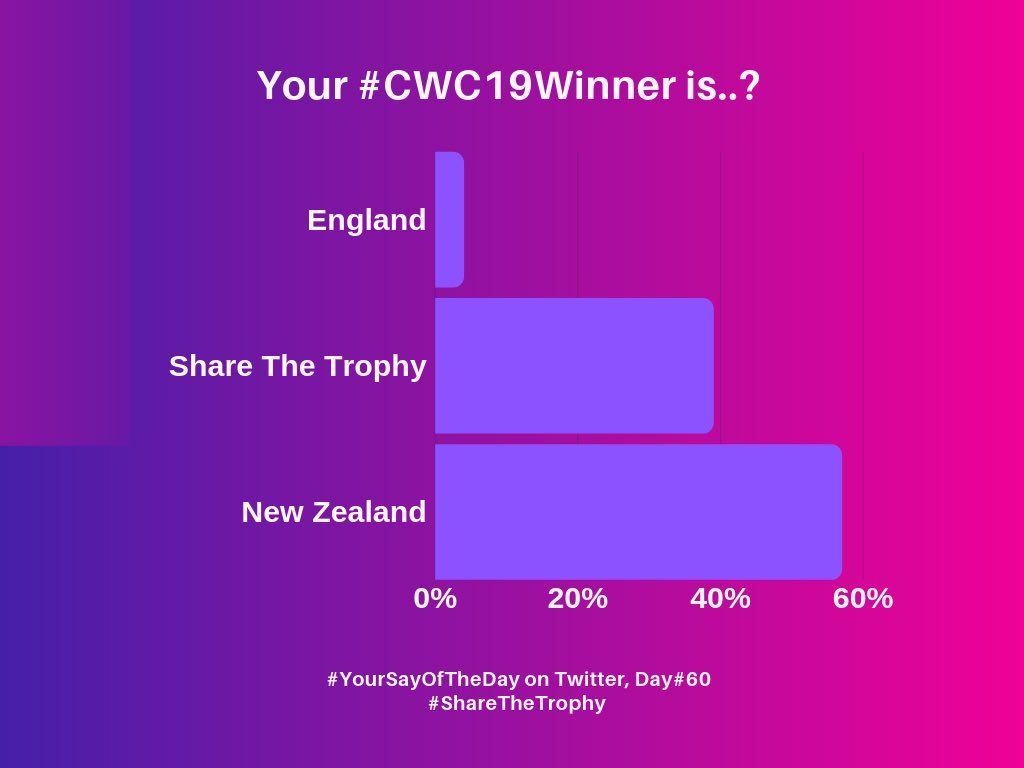 #YourSayOfTheDay Poll Result on #CWC19Winner, less than 10% believe England is the real winner 🤭 near 60% believe New Zealand was the outright winner robbed by @ICC Rules 🤦♂️ Make English victory dignified! #sharethetrophy  #yeswekane #backtheblackcaps