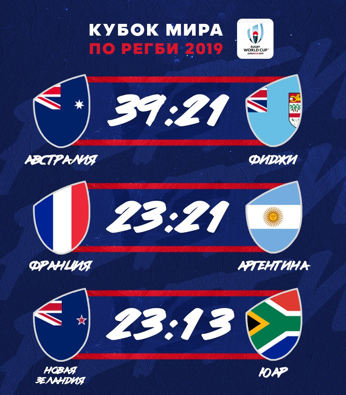 Результаты второго игрового дня Кубка Мира 📊