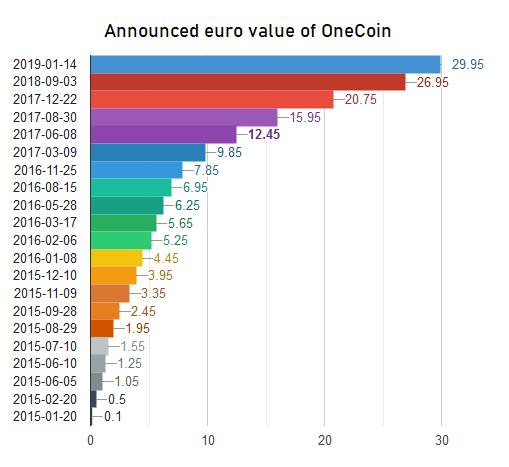 one coin cryptocurrency value