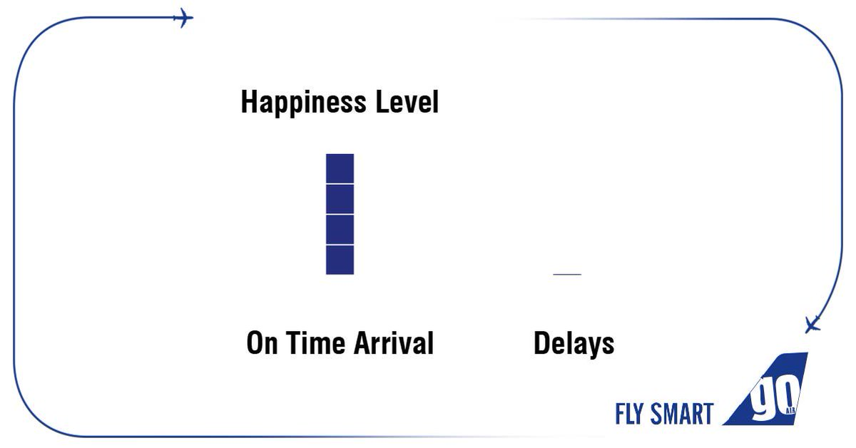 Fly on- time, every time! #FlySmartSource: DGCA Sep '18 - Aug '19#BestOnTimePerformance #CulturalImpact