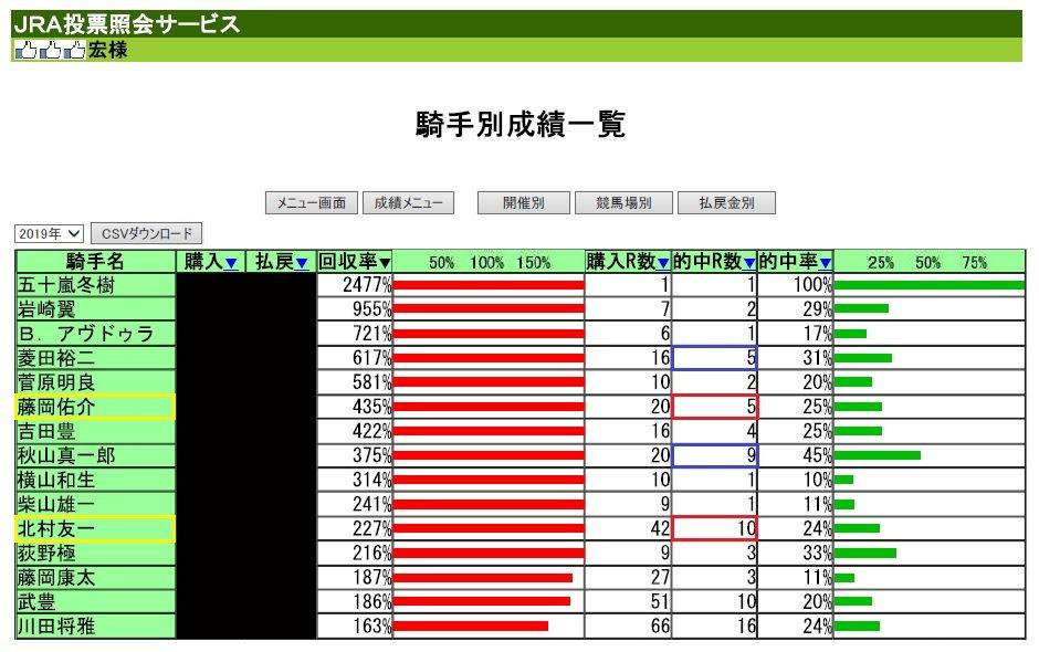 #競馬)今年の馬券成績でどの騎手が旨みあるかって話… #akaisuisei 先週終了まで475レース参戦しての騎手別回収率が画像の通り。その中で5回以上的中し回収率200%以上の騎手は上位順に 菱田裕二 藤岡祐介 秋山真一郎 北村友一 この中で表開催強い『藤岡・北村』を明日狙ってみようかと思う。
