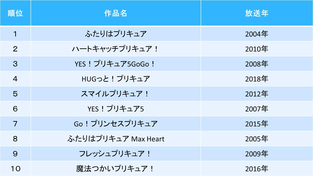 【#全プリキュア】NHK『全プリキュア大投票』結果まとめ「作品」「プリキュア」「キャラクター」「歌」の4部門で投票が行われ、14日21時からの放送で結果が発表されました。
