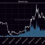 Image for the Tweet beginning: MarketCap: $267,160,995,705 24h Mcap Change: -0.34% Bitcoin