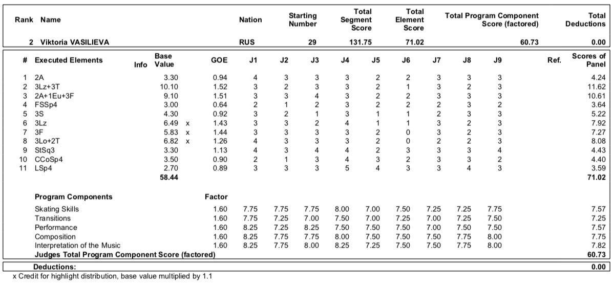 JGP - 4 этап. 11.09 - 14.09 Челябинск, Россия   - Страница 5 EEbh-qJW4AARU41?format=jpg&name=medium