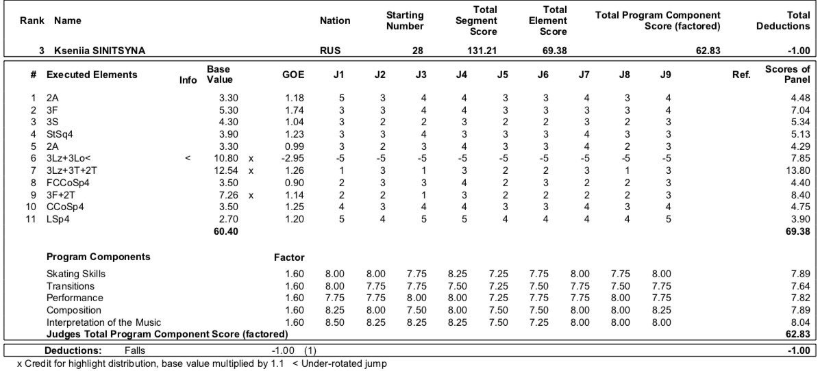 JGP - 4 этап. 11.09 - 14.09 Челябинск, Россия   - Страница 5 EEbh-qJWkAAHpEK?format=jpg&name=medium