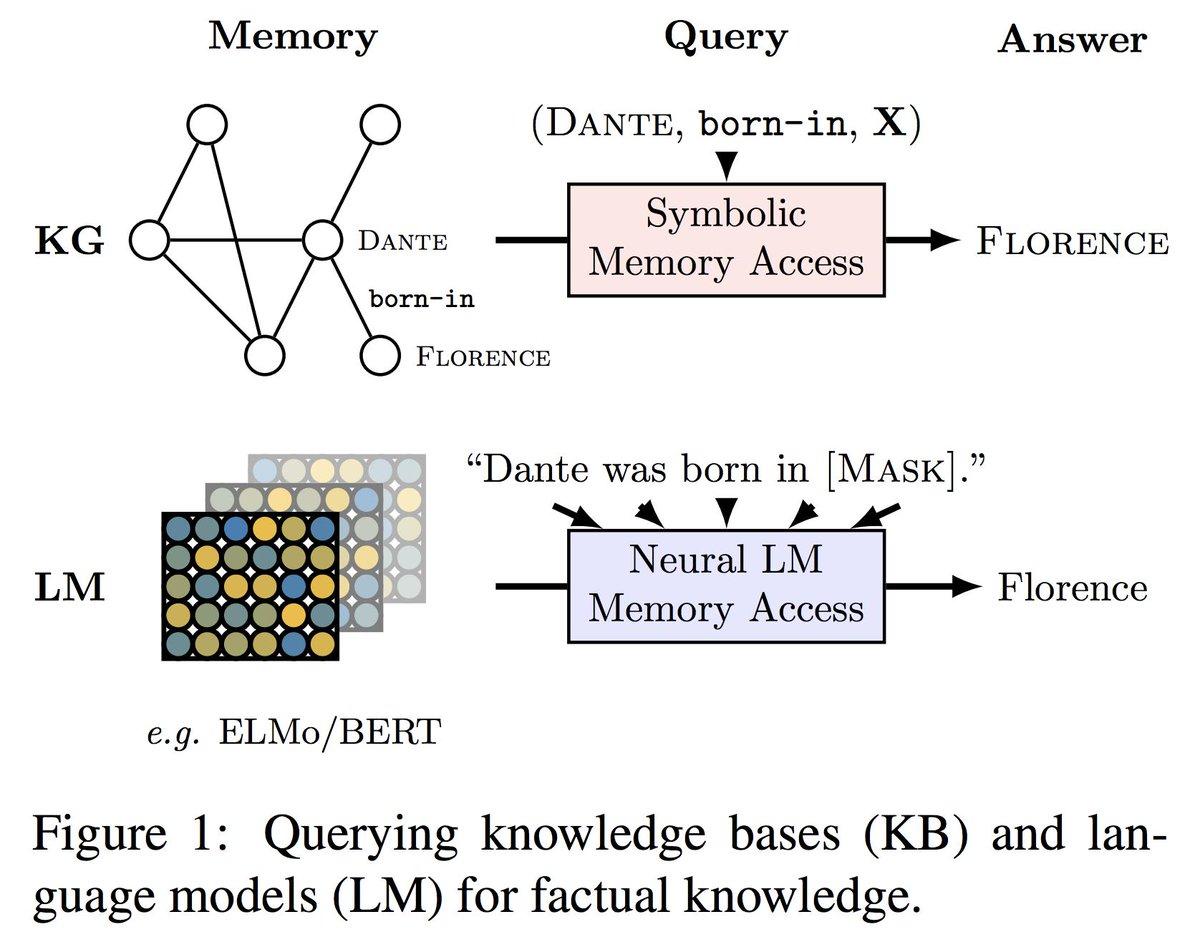 Language Models as Knowledge Bases?(  )面白かった。Knowledge Base と Language Model の対話応答タスク解析で、LMのリレーショナルな知識獲得能力を評価してる。結果を見て、BERT-Large で教師なしオープンドメインQAやるとどんな感じになるのか気になった。