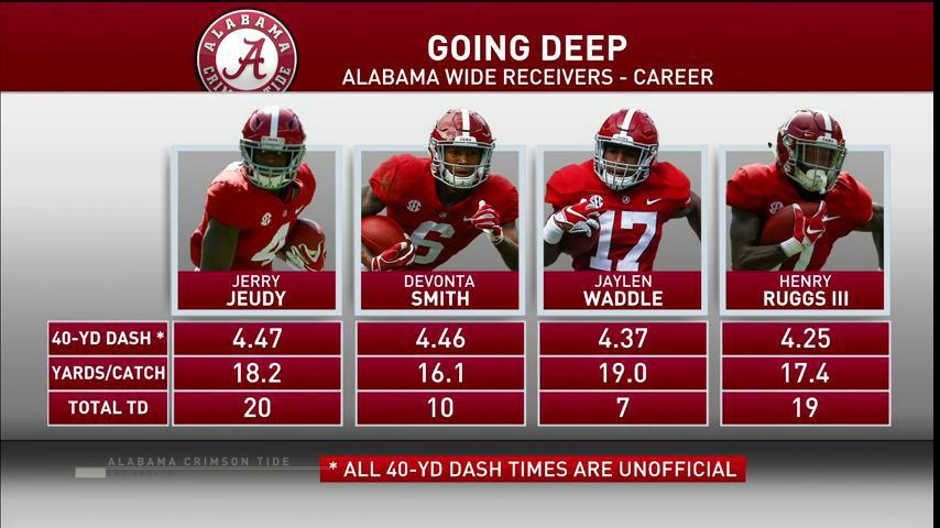 .@AlabamaFTBL has a special group of wide receivers.