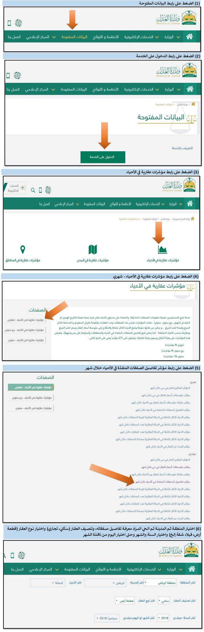مؤشر تفاصيل الصفقات المنفذه في كل حي من المدن السعوديه