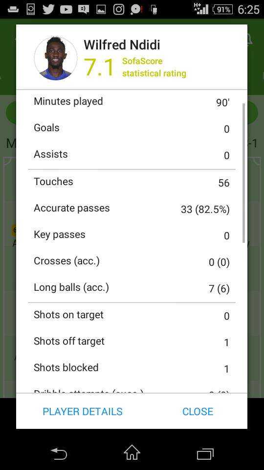 Ndidi vs Manchester United. Even though his team lost, stamped his influence on the game with 4 tackles won, 2 interceptions, 82% pass accuracy, 5 ground duels won, 6 accurate long balls.<br>http://pic.twitter.com/xsoVOY851H