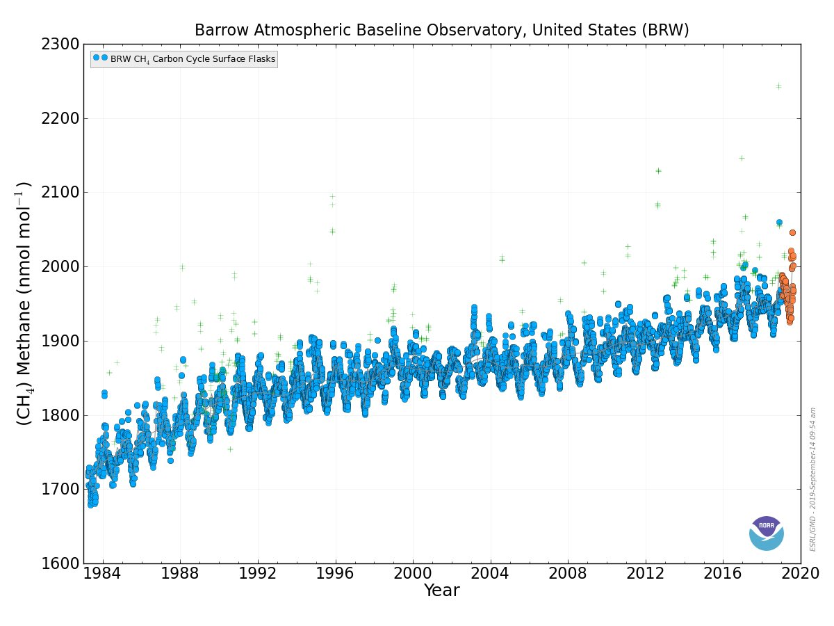 Much is being made of a graph depicting changes in methane concentrations at Barrow Alaska and a recent supposed spike over the last year. Lets catch our breath for a moment and put this in proper scientific context. 1/n (thread)
