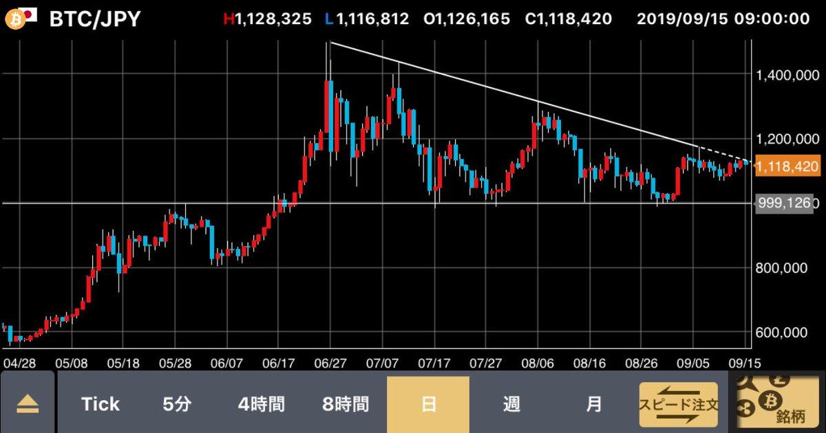 おはようございます。?ビットコインが下降三角を否定しそうですね。もし上抜くようなら日本市場の仮想通貨関連銘柄にも影響がありそうですね。