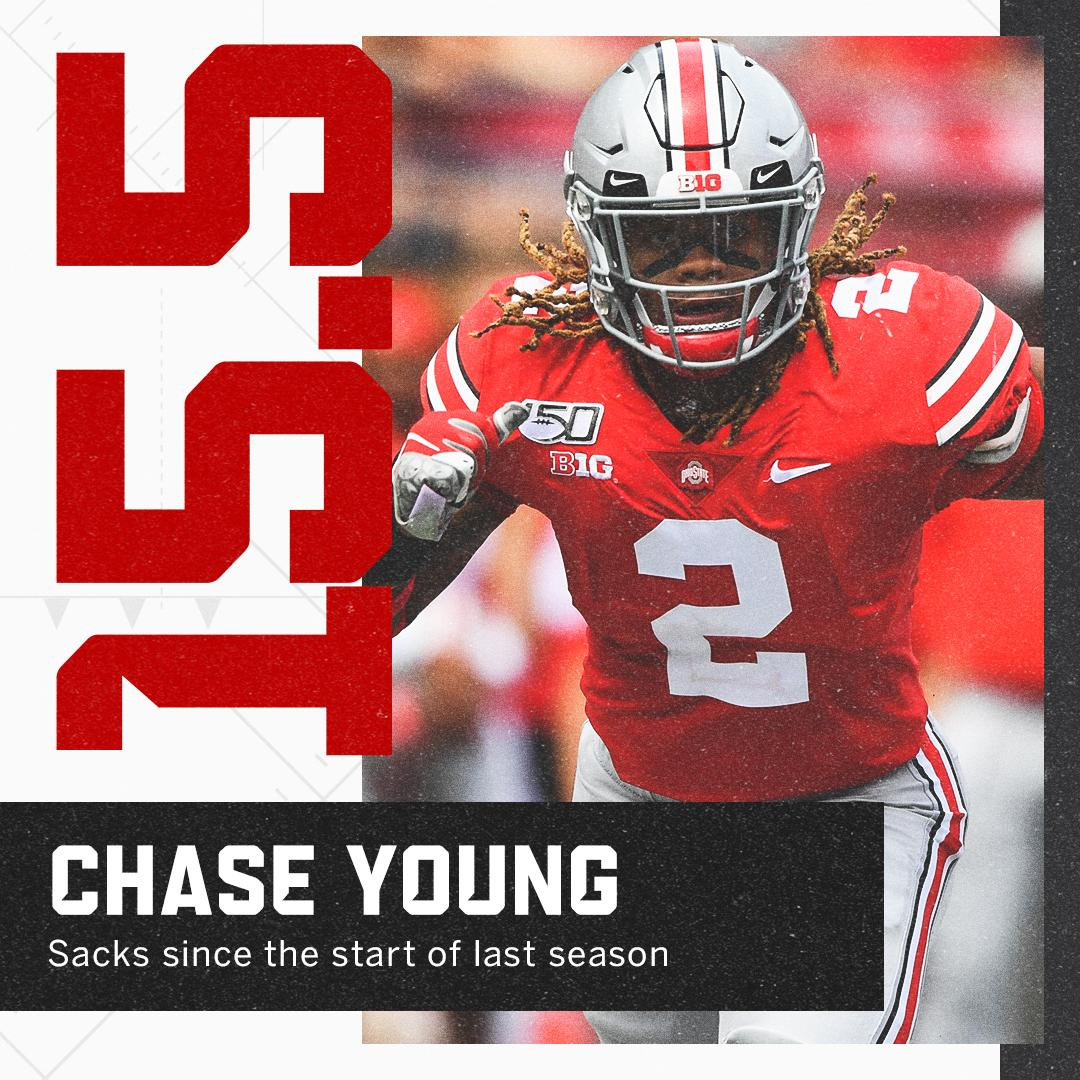 Espn College Football On Twitter Ohiostatefb S Chase Young Has 15 5 Sacks Since The Start Of Last Season That S One Reason He S The 2nd Ranked Player On Melkiperespn S 2020 Big Board Https T Co 2vdqvr4mea