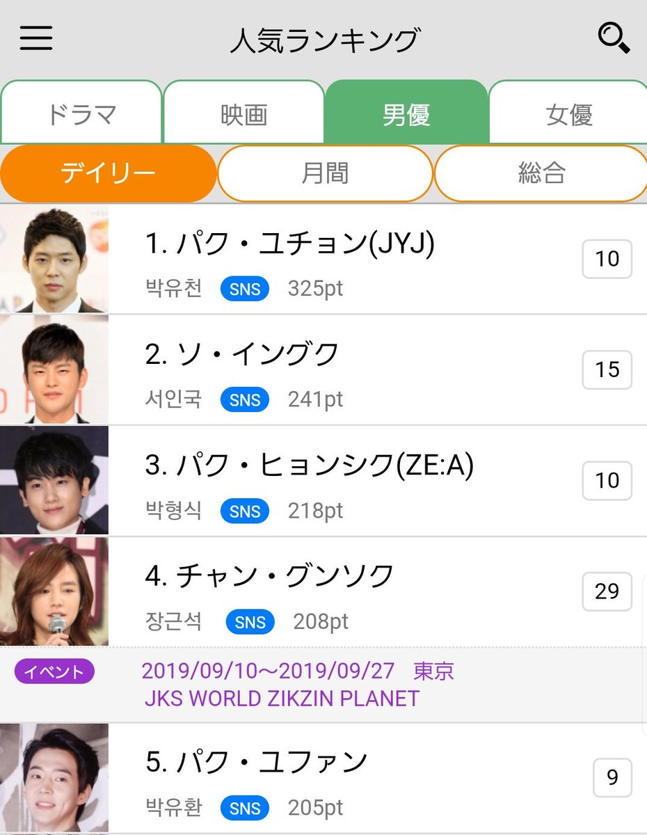 おはよういつも RT ポチッ💓 ありがとうね韓ドラ大辞典の人気投票今日もグンちゃんに ポチッ💓 とよろしくです韓ドラ大事典 Android iPhone  #チャン・グンソク#グンちゃん#スイッチ
