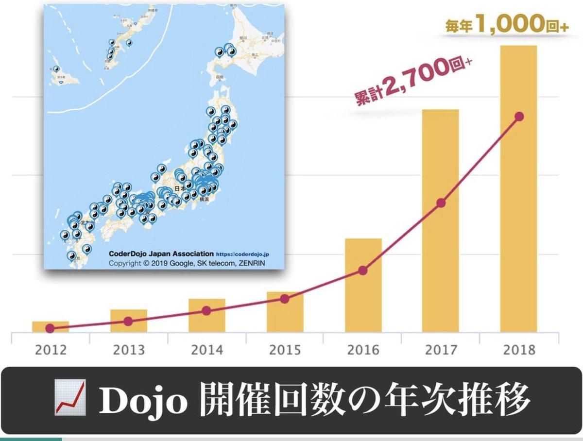 先ほど発表した #CoderDojo × #Ruby 開発事例のスライドを公開しました...!! 📜🆕✨  #osrk02 #rubykansai