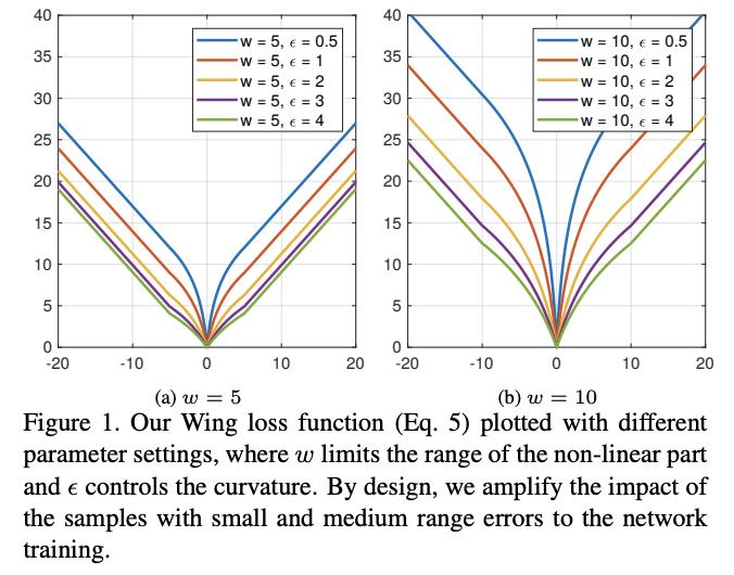 APTOSの7thソリューションを見ていてwingLossの存在を初めて知った。小さい誤差をより強調するようなロス関数。