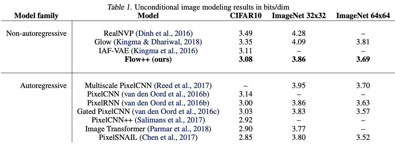 Flow++ [Ho+, 2019, ICML]Normalizing FlowのSOTA。一様乱数を足す方法に代わるvariational dequantizationと、CDFやself-attentionによるカップリング層の改善により、CIFAR-10など小さな画像でPixelRNNなどの自己回帰モデルに近いBPDを達成した。#NowReading
