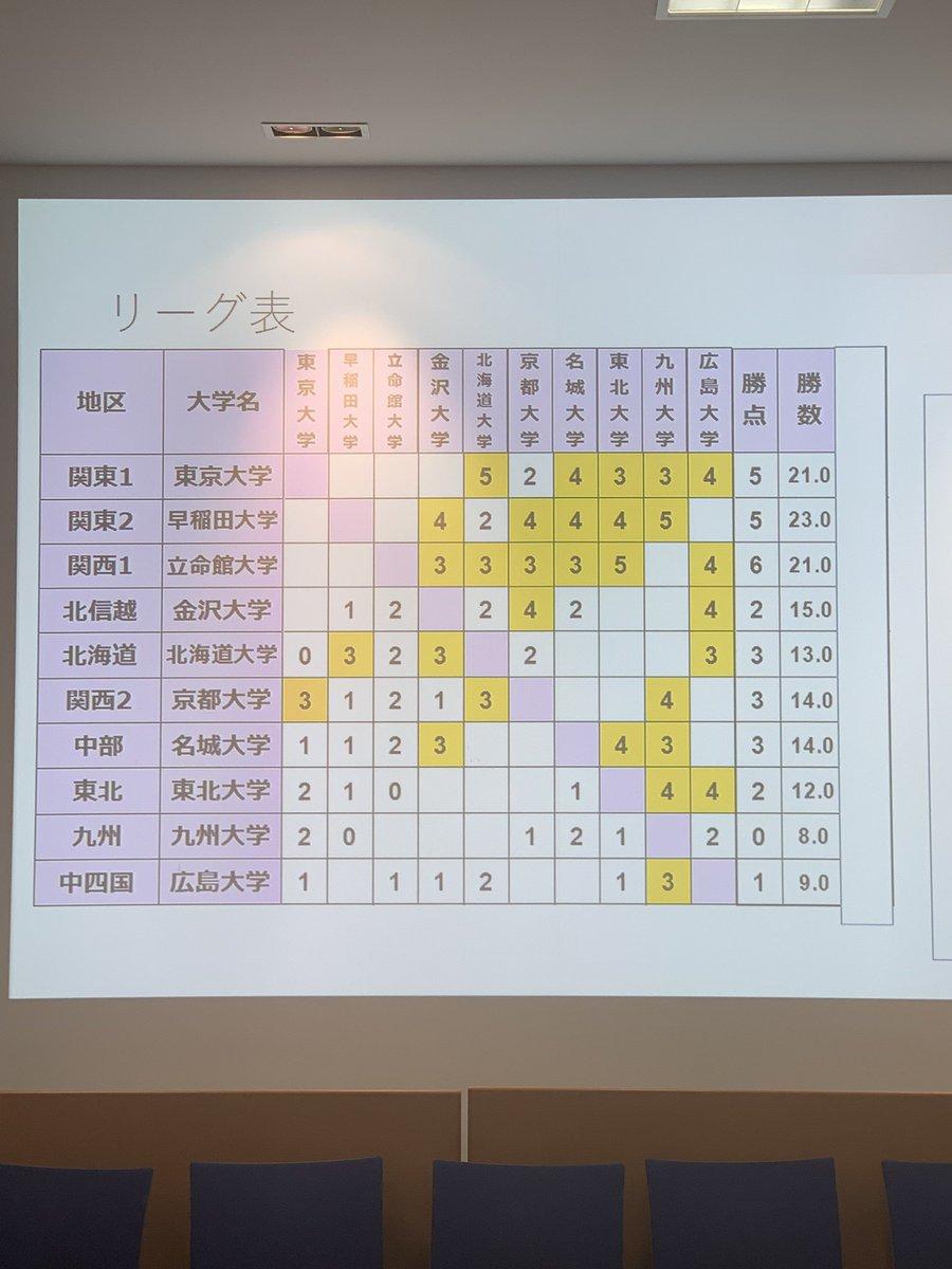 富士通杯争奪全国大学対抗将棋大会スタッフさんの投稿画像