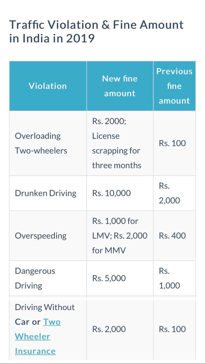 Better follow the rules, than paying hefty fines.#challan #MotorVehiclesAct2019 #challanpecharcha