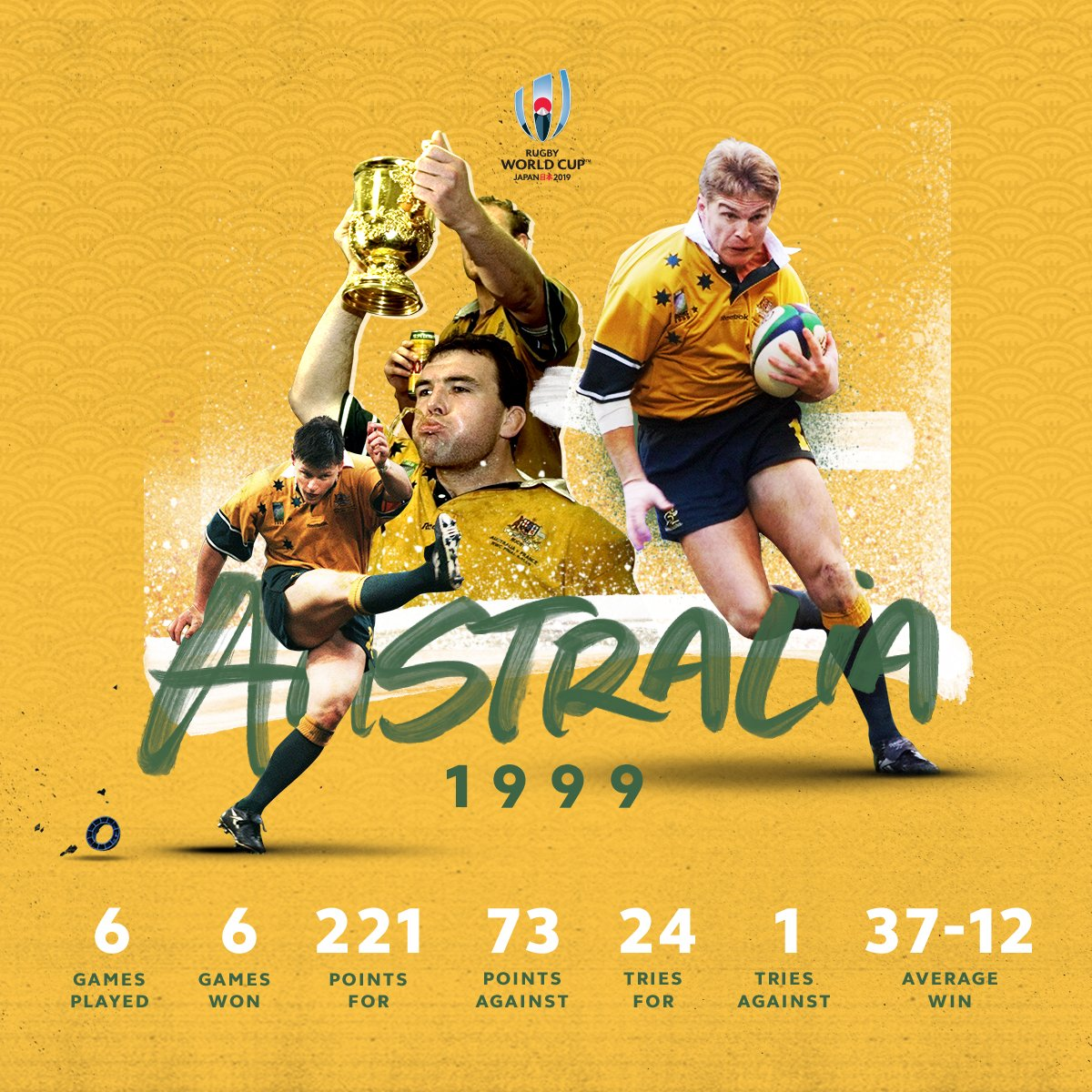 test Twitter Media - Only one try against them.   @wallabies were a force at #RWC1999 to claim their second #WebbEllisCup https://t.co/cMUFvTF80v