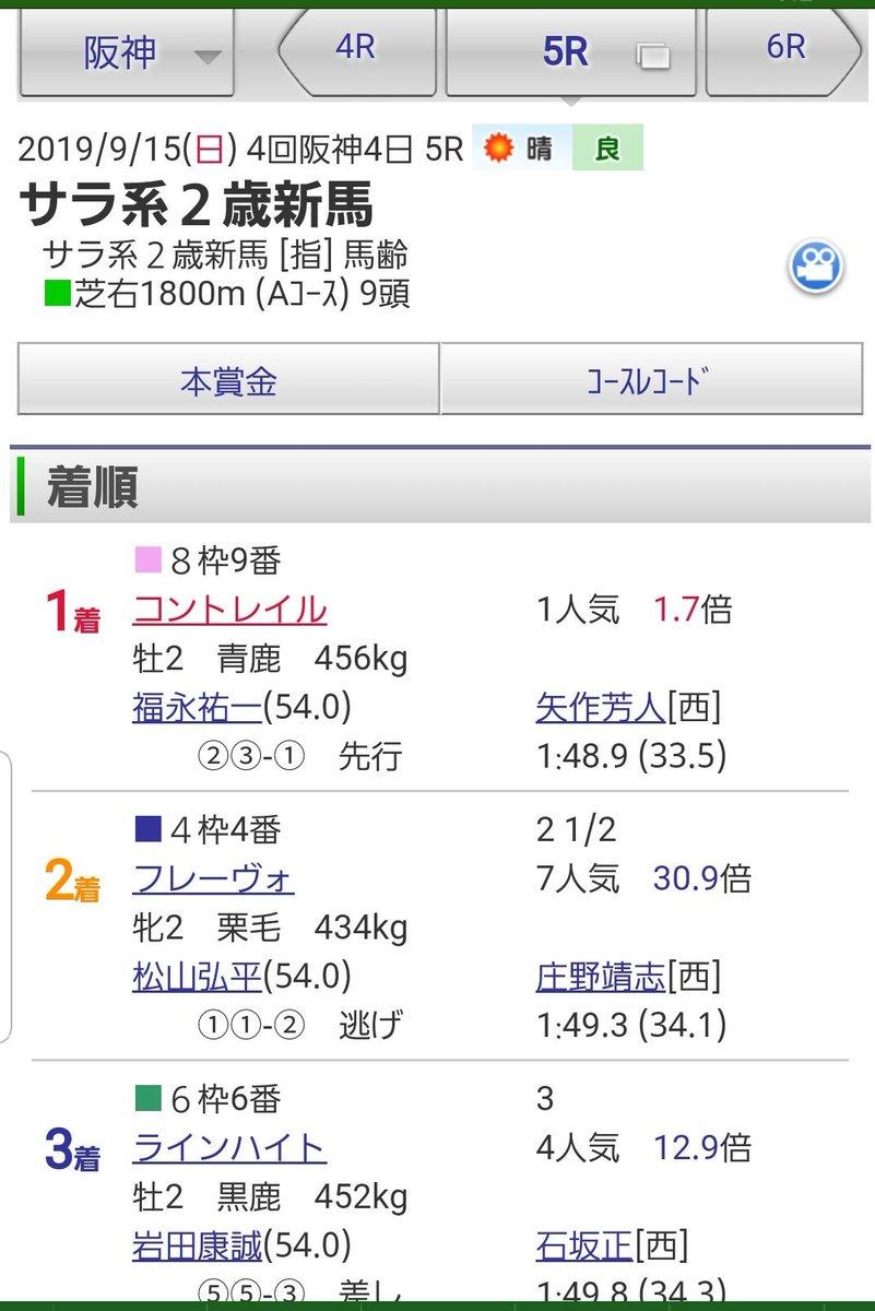 #コントレイル  阪神芝㍍の新馬戦✍️ スローペースで1.48.9の時計⏰💥 本気で走ってないはず、なのに上がり3ハロン優秀‼️ 来年の日本ダービーに良い馬見つけた🤩🤩🤩  マイ注目馬🐴登録(*つ▽`)っ