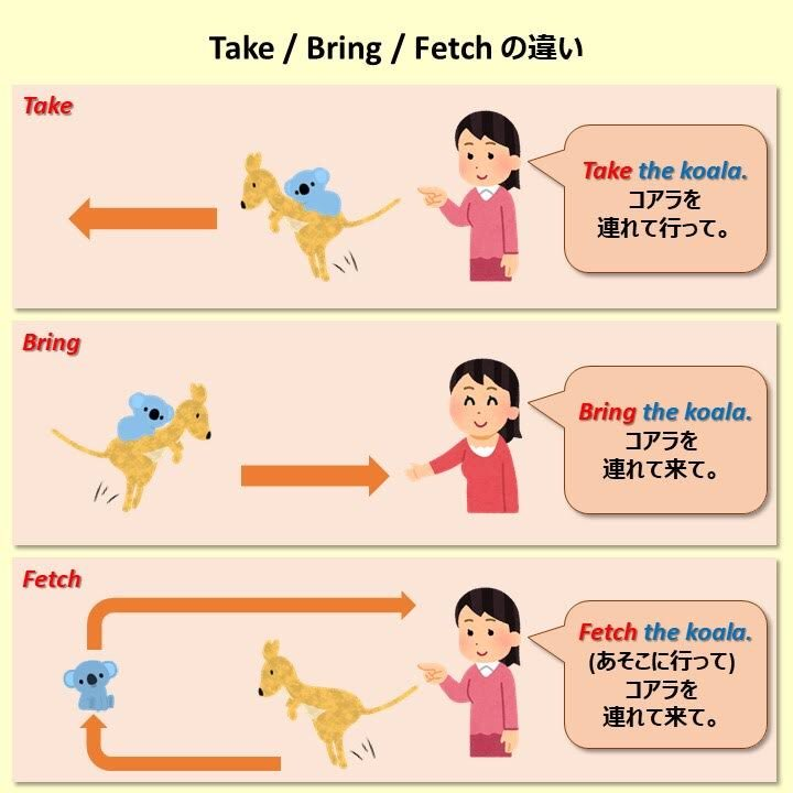 Take / Bring / Fetch の違い