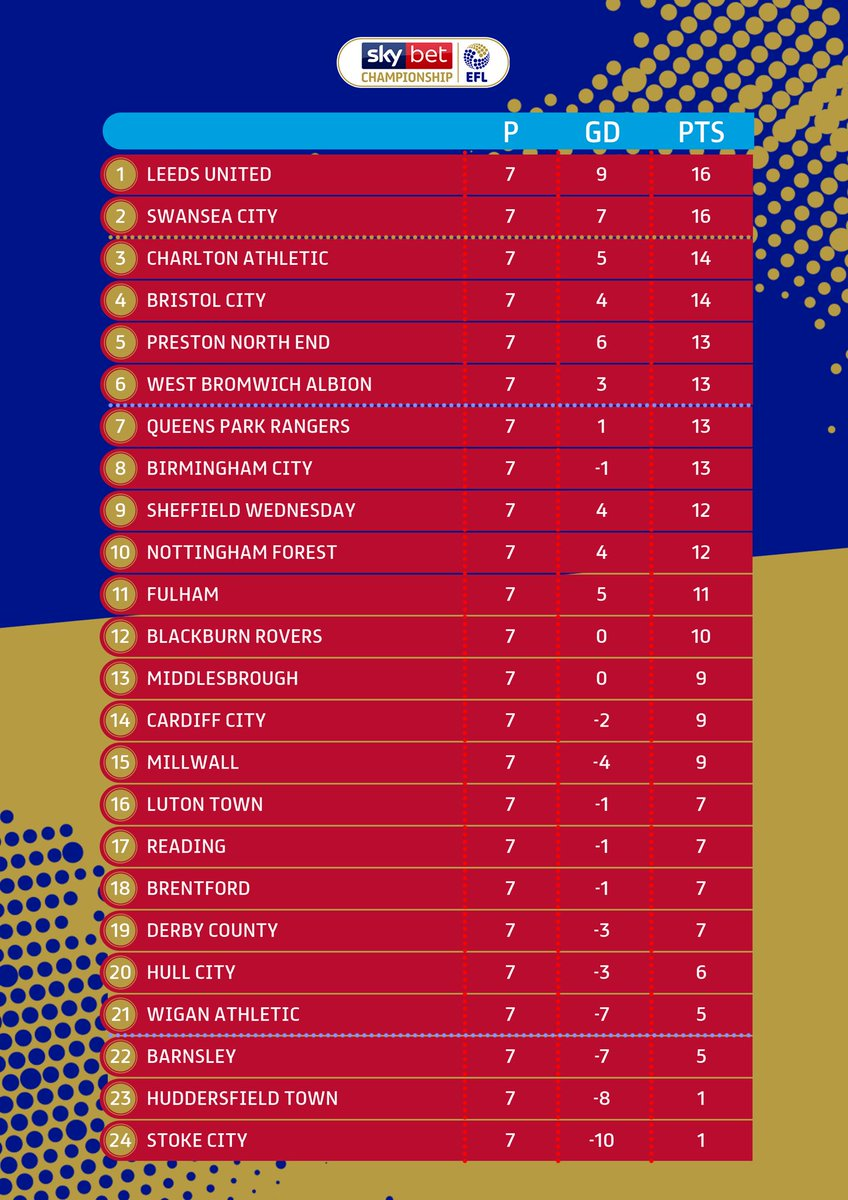 An updated look at the #SkyBetChampionship table after this weekend's games. @LUFC leapfrog @SwansOfficial into top spot! Meanwhile @stokecity, @htafc and @BarnsleyFC occupy the relegation places. #EFL | #SkyBetChampionship