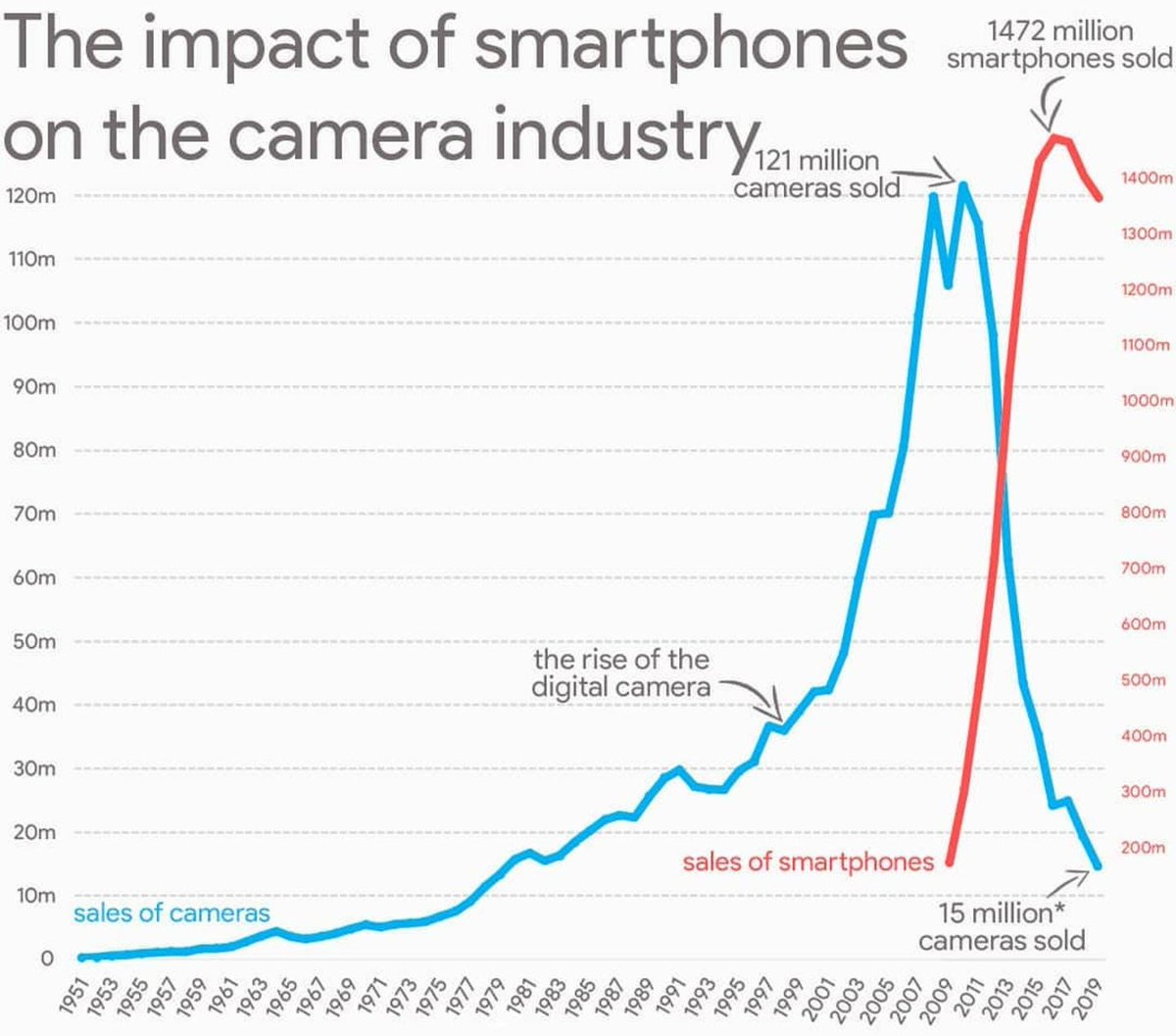 Impact of smartphones on the camera industry<br>http://pic.twitter.com/kcz4LjEjZK