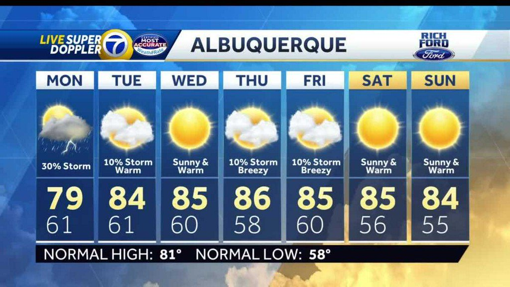 Stormy tomorrow, but dry out and warming up rest of the week koat.com/article/stormy…