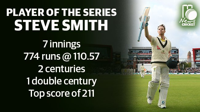 Unsurprisingly, @stevesmith49's historic run-scoring feats earned a perfect score.The player ratings for many of his teammates make for much harder reading, via @joebarto: http://bit.ly/2maE21Y#Ashes #ENGvAUS #SteveSmith