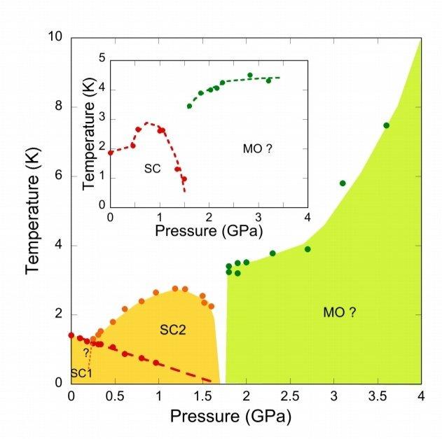 Multiple superconducting phases in a nearly ferromagnetic systemUTe2、圧力かけたら超伝導相が2つあってCeやU系最高のTc=3Kの実現!キタ!これで勝つる!大ブームくるで!!!(こない)