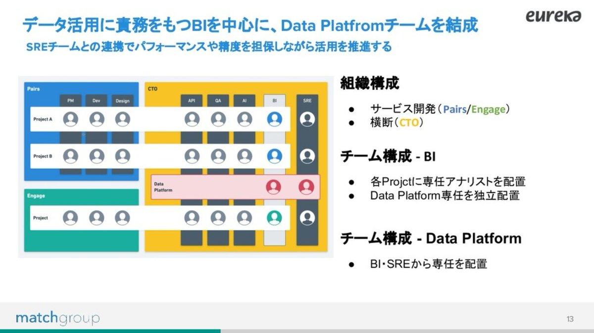 なんだろう、学びしかない…🌈 ✨Data Platform構築プロジェクト推進の事例と学び - Speaker Deck