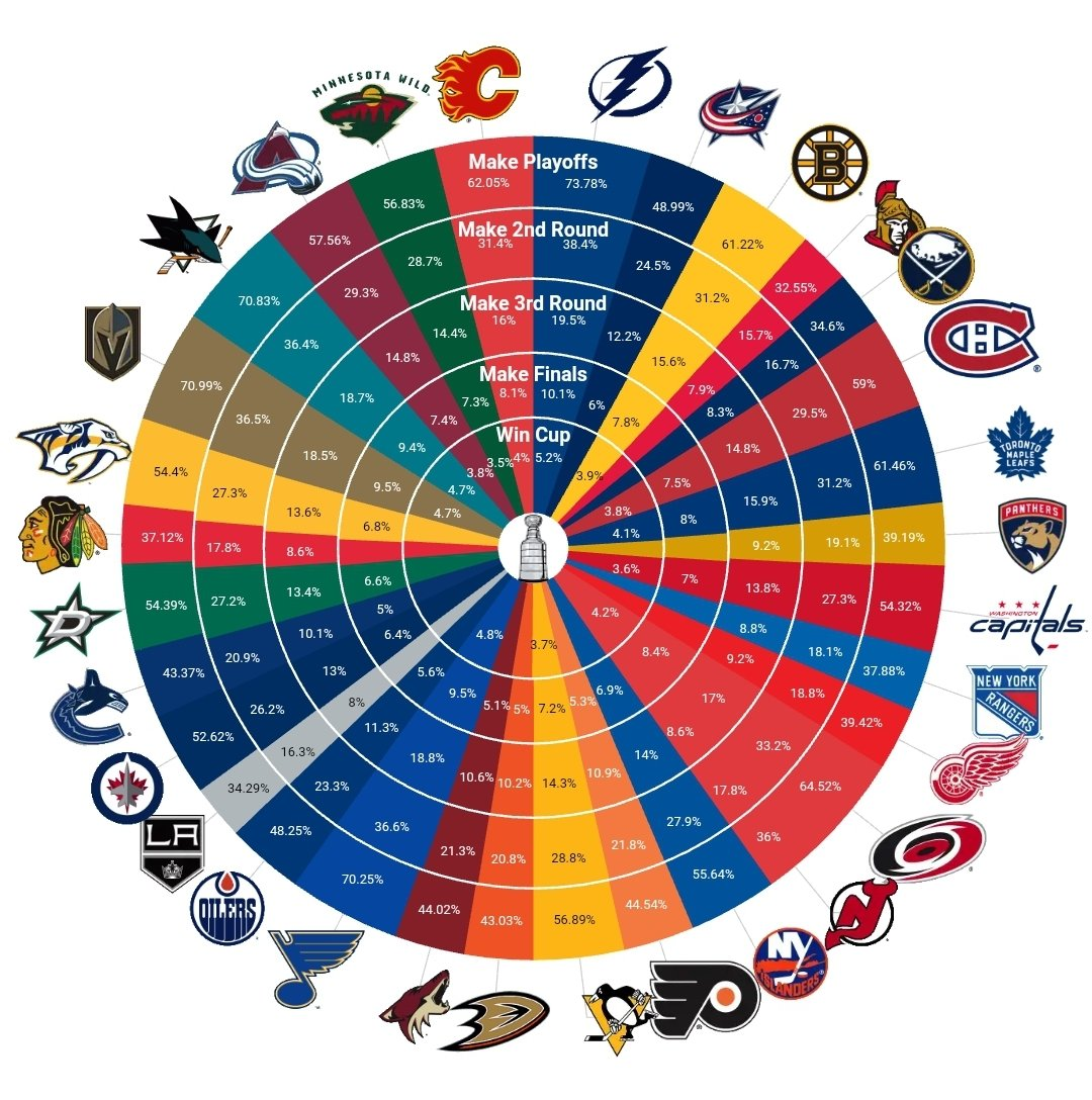 Nhl Playoff Schedule 2020.Moneypuck Com On Twitter Playoff Odds Are Up For The 2019