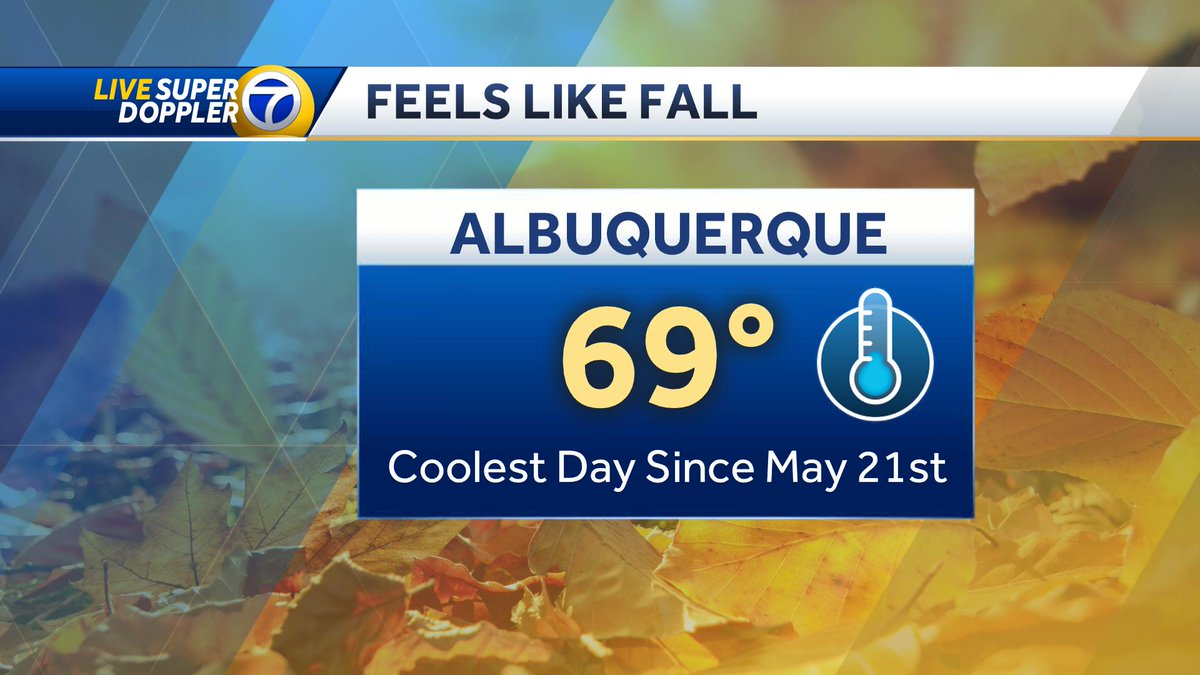 #Coolest Day Since May 21st or 117 Days! #ABQ High of 69° is also 1st #cooler than normal day since August 4th or 42 Days! See you @ Ten on @koat7news #NewMexico #NMwx #FallPreview