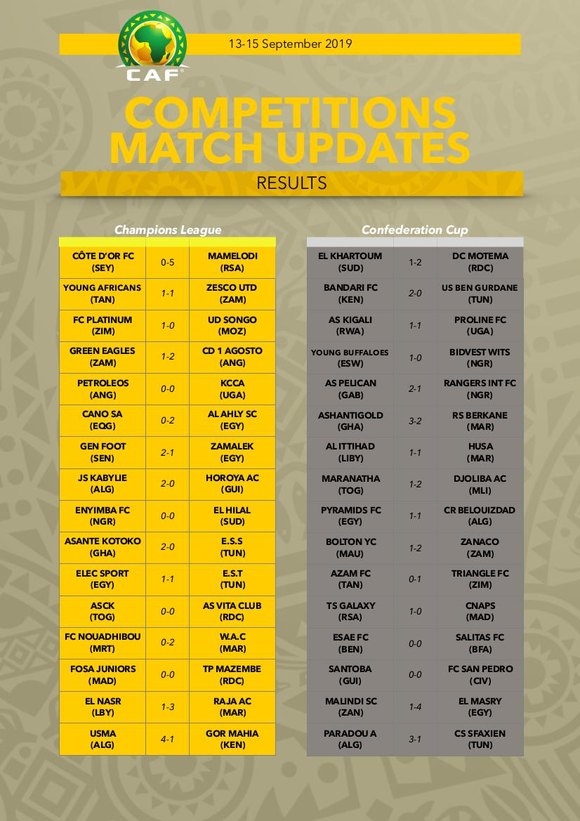 Latest Results: Interclubs 2nd preliminary round (First Leg)