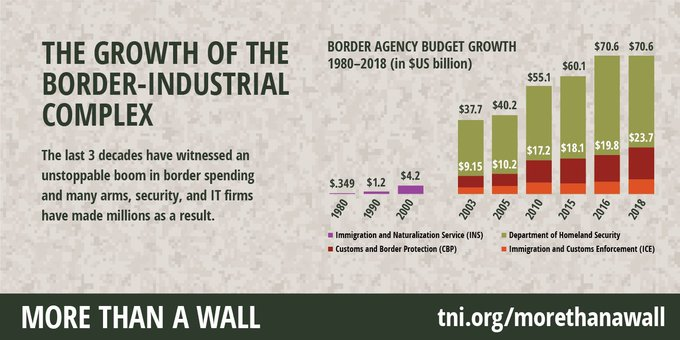 Graphic of border agency budget growth $349m to $23.7bn