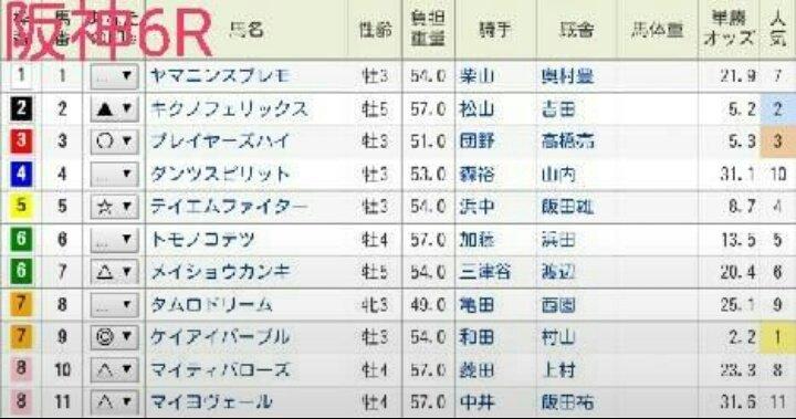 阪神6Rの◎ケイアイパープルは安定性が伴っていない点を憂慮していたが、終わってみれば後続に対して21/2馬身差を開く完勝。メンバーの割にレースレベルも標準だけに、能力的には昇級しても即通用。2着馬キクノフェリックスは十八番の新潟で藤田菜七子騎手を背に頑張ってください。