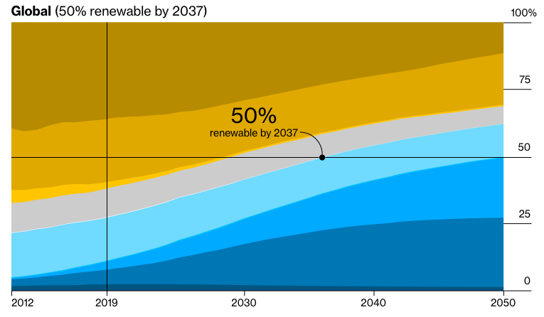The Saudi oil attacks are dominating the news today. But solar and wind will power half the globe by 2050. bloomberg.com/graphics/2019-… @business #CoveringClimateNow