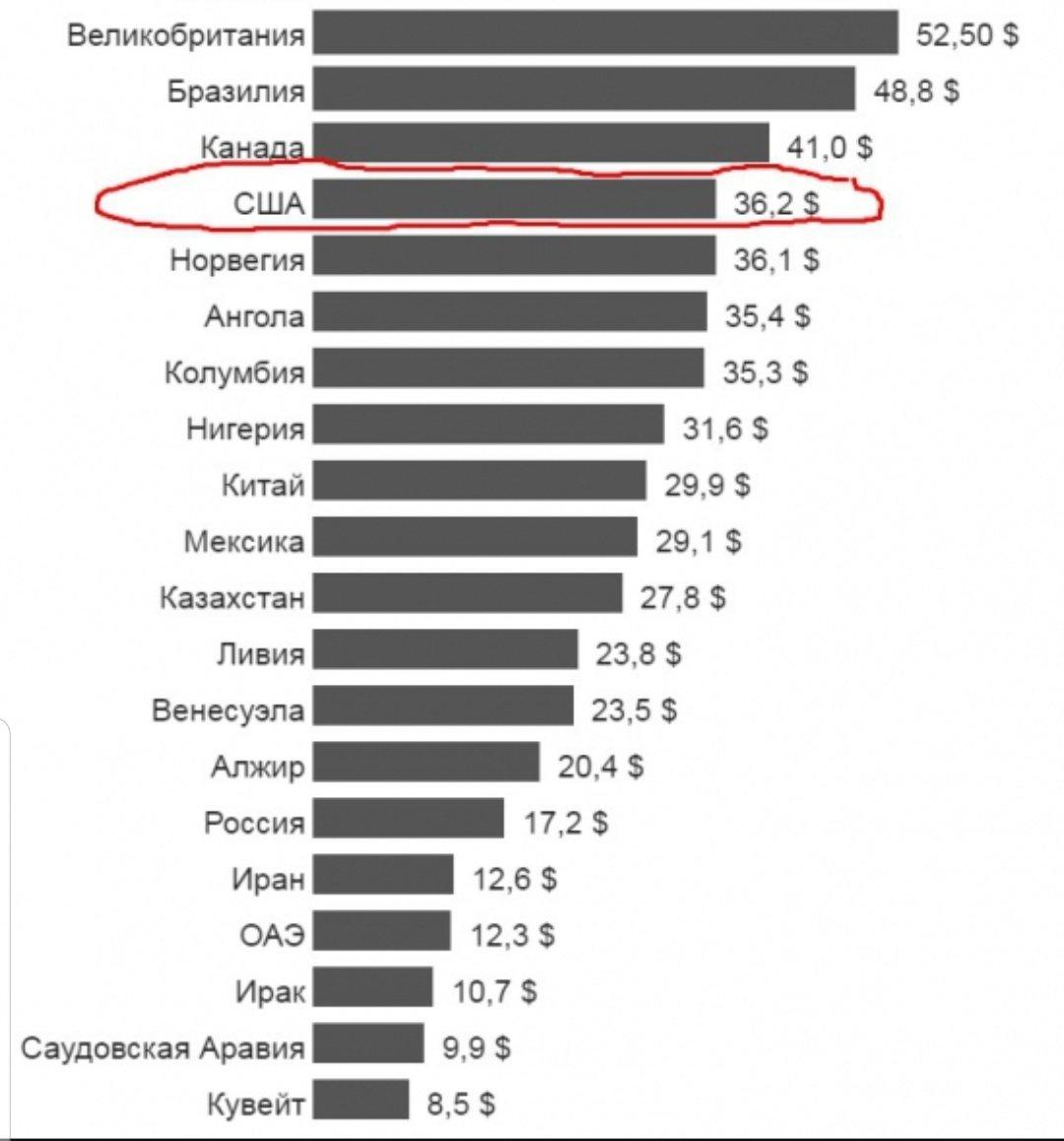 какое место занимает россия по нефти