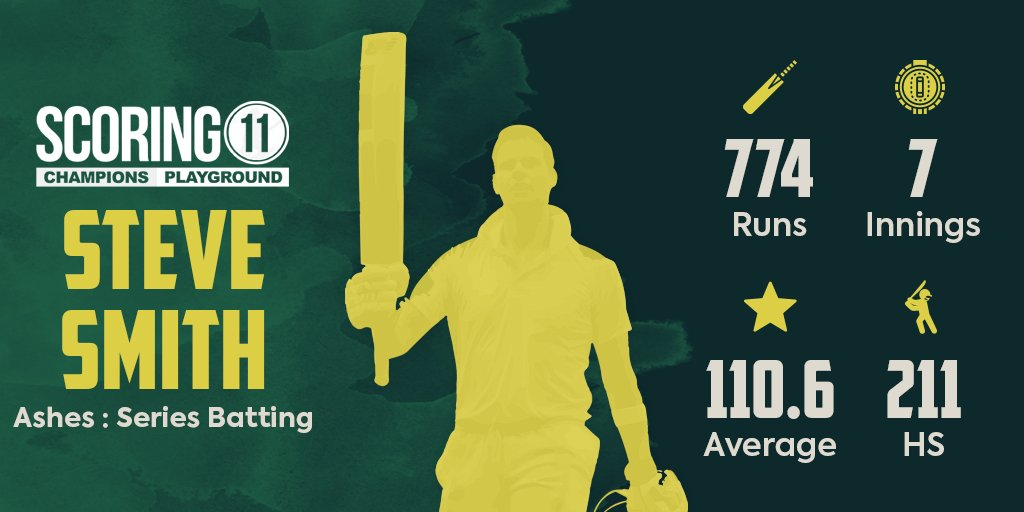 @stevesmith49 774 runs in just 7 innings.The Highest scorer in Ashes since 1989.A major player in Australia retaining the #Ashes.#stevesmith #smith #australia #cricketaustralia #england #australia #englandcricket #weareengland #cmonaussie  #ENGvsAUS  #ashes19 #cricket