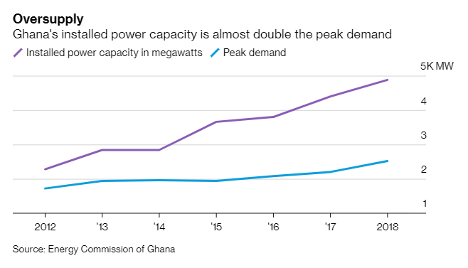 Ghana power producers say plan to save costs carries a hefty bill bloom.bg/30lBIDZ