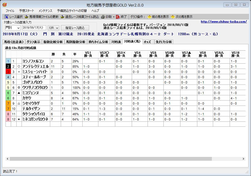 【門別競馬 最終レース】 9/17 12R 北海道コンサ  #対戦成績 指数予想支援ソフト「地方競馬予想屋君GOLD」 各馬の直接対戦時の先着度数を分析できます  先着率  ◎6番 先着率29% ○2番 先着率85% ▲7番 先着率0% △9番 先着率50% ×3番 先着率17%  https://t.co/EsPZW6gvh2  #門別競馬グラフ