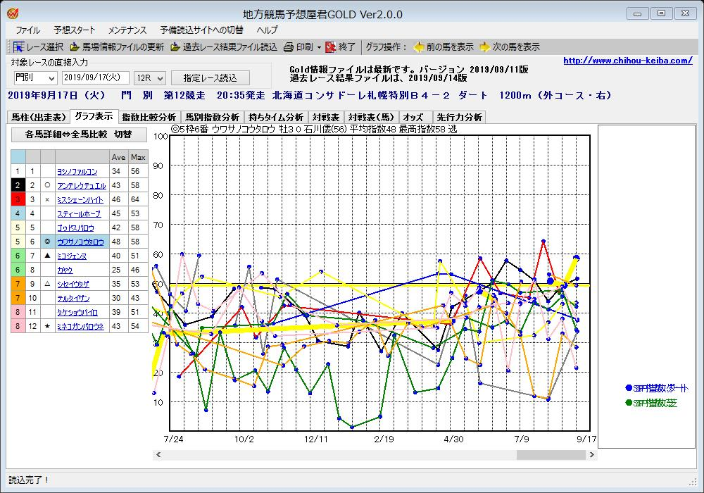 【門別競馬 最終レース】 9/17 12R 北海道コンサ  #指数比較グラフ 指数予想支援ソフト「地方競馬予想屋君GOLD」による予想支援ツール 指数折れ線を全頭比較するグラフです  太い折れ線は、印◎の馬を表しています  https://t.co/EsPZW6y68A  #門別競馬グラフ
