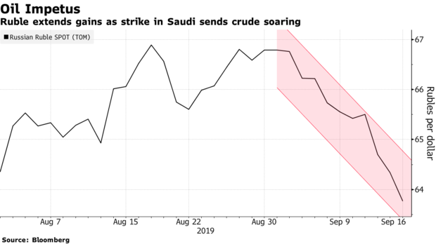 Russia's ruble rallies and shares of the nation's largest oil company surges after the strike on a Saudi Arabian refinery boosts outlook for other producers bloom.bg/2AkzmdO