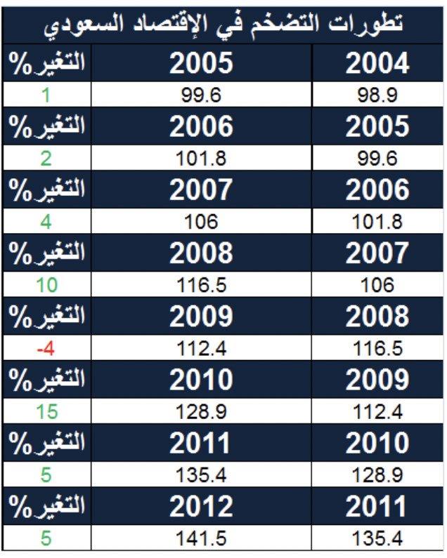 الوقائع العراقية تنشر جدول رواتب موظفي الدولة جريدة الناصرية الإلكترونية