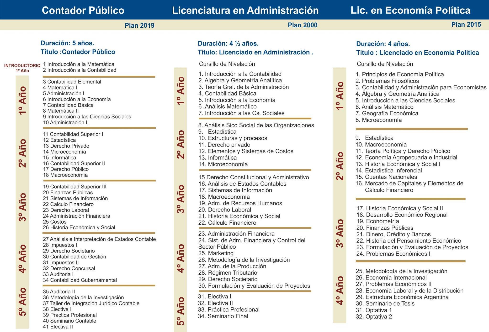 Unjuonline On Twitter Inscripciones 2020 Facultad De