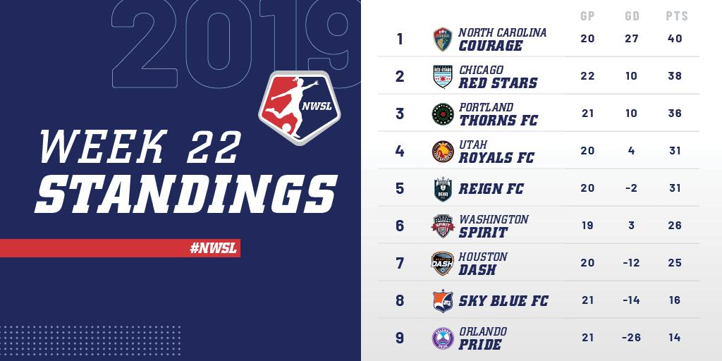 It was a BIG Week 22 (and one with a lot of goals) for @TheNCCourage as they sit on 🔝 of the standings.   #NWSL