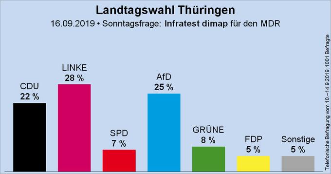 Säulendiagramm der Sonntagsfrage zur Landtagswahl in Thüringen von Infratest dimap für den MDR